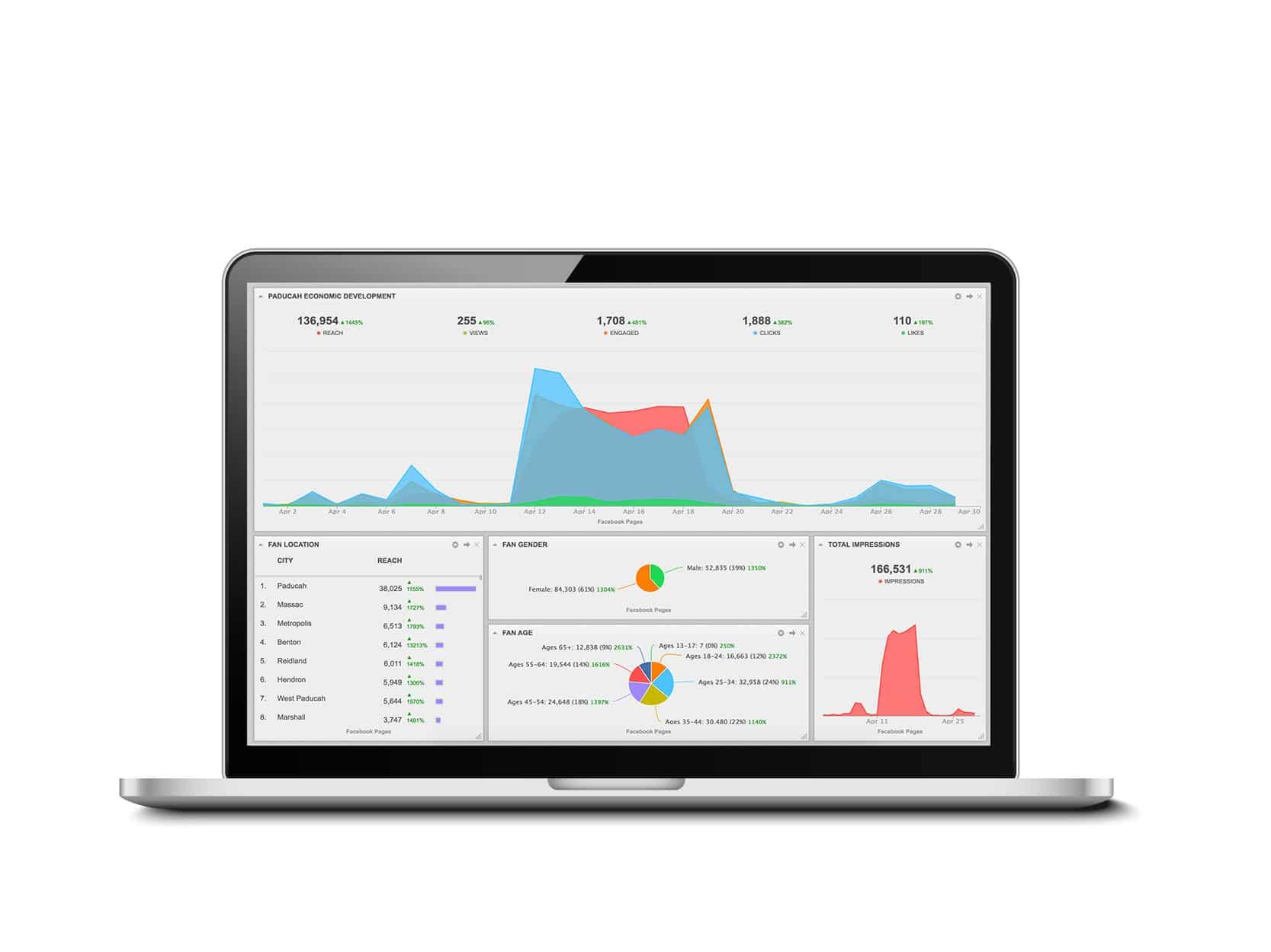 Social Media Management Analytics